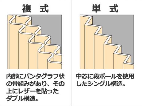 アコーディオンドア単式複式の違い